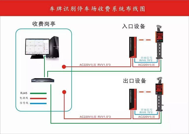 系统功能:智能自动车牌识别停车场管理系统是将图像转换成字符的高